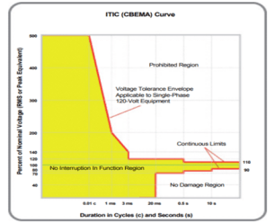 ITIC Curve Power Quality