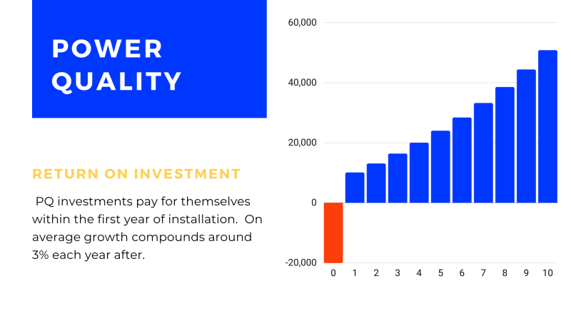 Power Quality Return on Investment (ROI) over 10 years