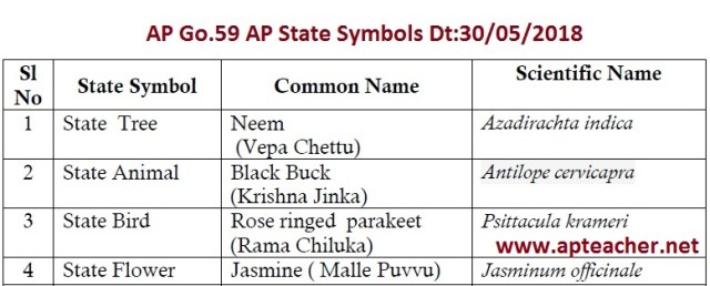 AP Go.59 AP State Symbols for the State of Andhra Pradesh, AP Go.59 State New Symbols Neem, Black Buck, Rose ringed parakeet, Jasmine
