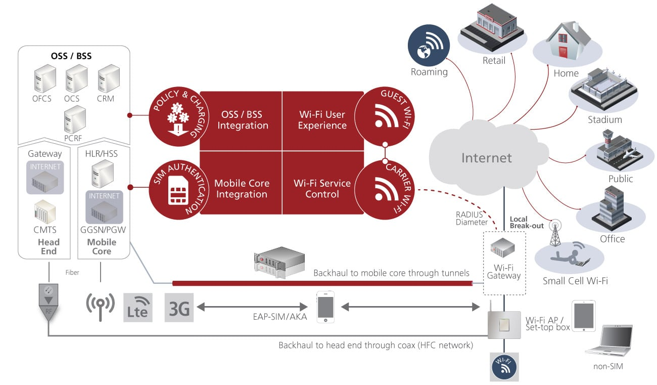 hight resolution of service management for wi fi with the vendor agnostic aptilo smp aptilo