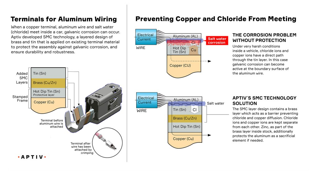 medium resolution of connecting aluminum cable and a copper connector to each other requires additional complex technical requirements aluminum oxide on the outer surface of