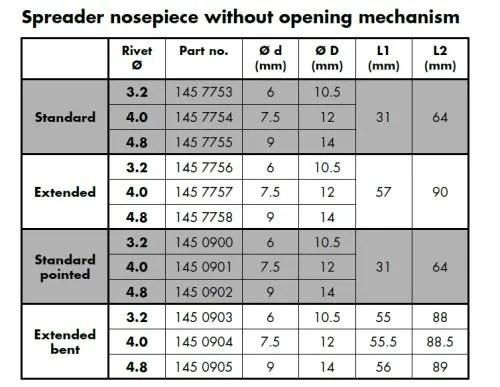 Gesipa 1457753 Taurus Speed riveter Spreader nosepiece 3.2 mm standard info