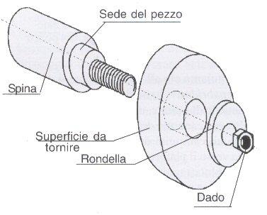 Filettatura Con Tornio Manuale