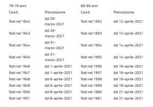 Piano vaccinale anti Covid-19 della Regione Puglia: ecco il cronoprogramma