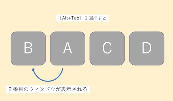 Alt+Tabを1回押した図