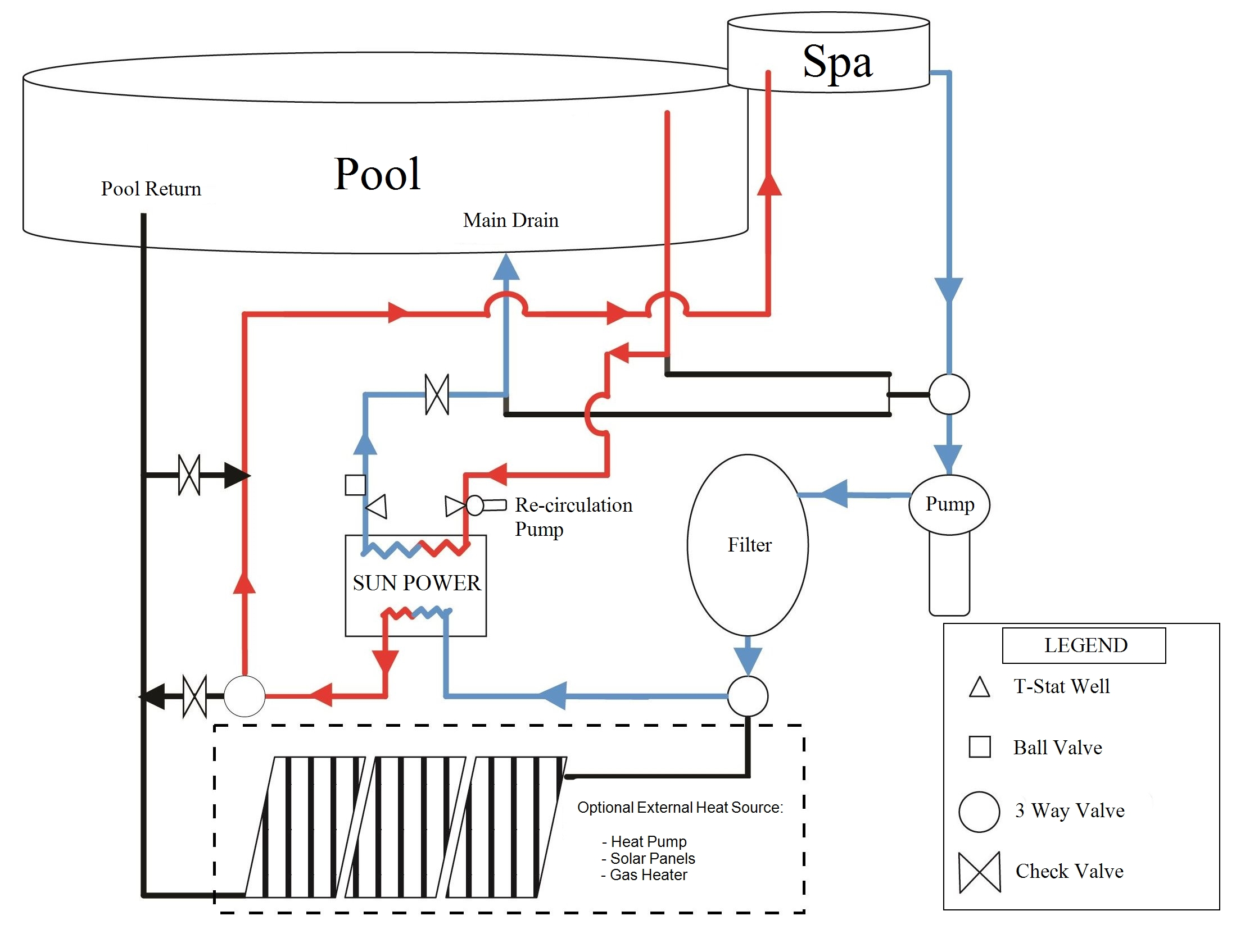 swimming pool water flow diagram 1999 mitsubishi canter wiring typical diagrams