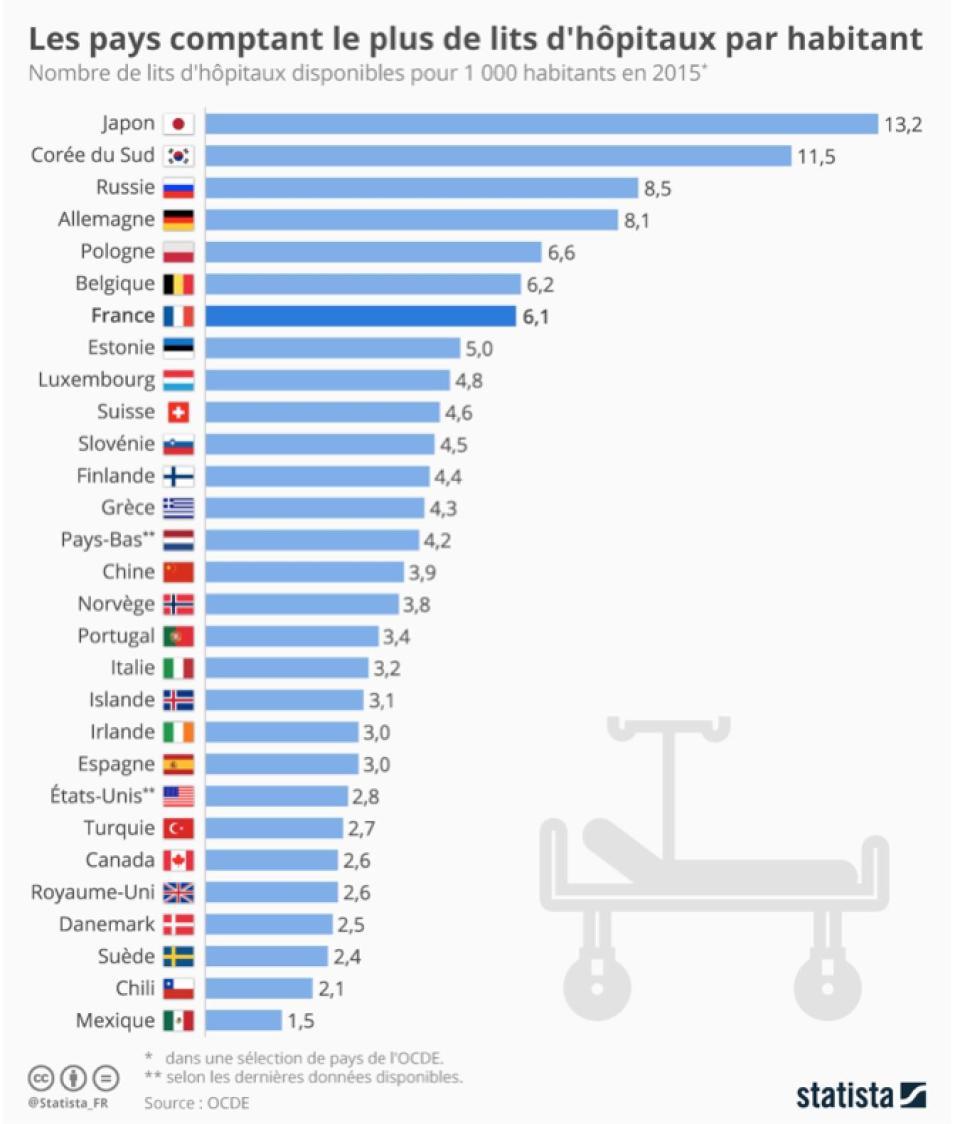 Nombre de lits d'hôpitaux par habitant