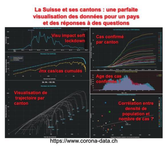 Outil de visualisation et suivi journaliers de la Suisse