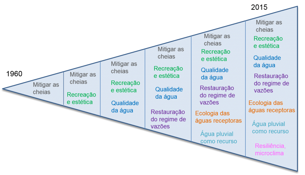 triânguloevolução drenagem