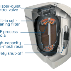 How Does A Water Softener Work Diagram Apollo Space Suit Features Of Our Softeners - Aquamaster®