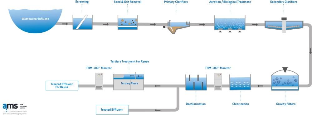 medium resolution of wastewater