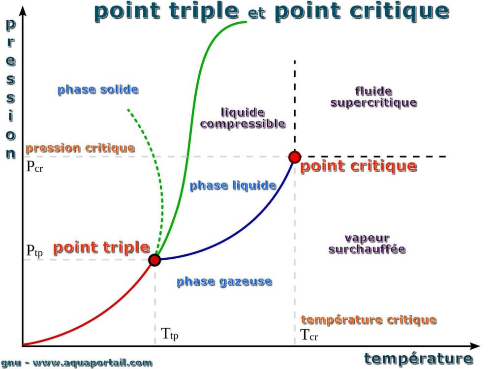 medium resolution of diagramme avec point critique et point triple