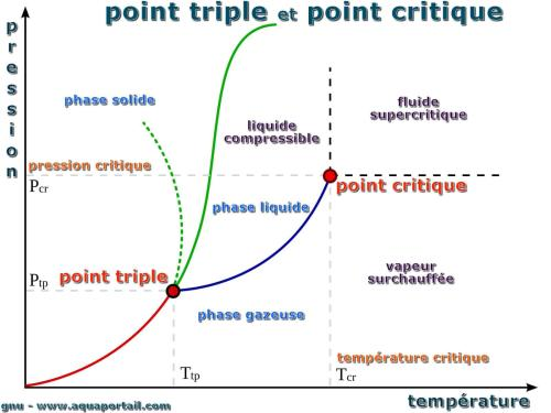 small resolution of diagramme avec point critique et point triple