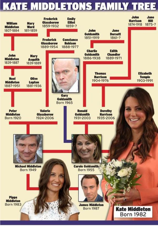 Kate-Middleton-Family-Tree56821