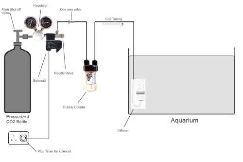 small resolution of co2 tank diagram a diagram of co2 beer regulator co2 regulator diagram