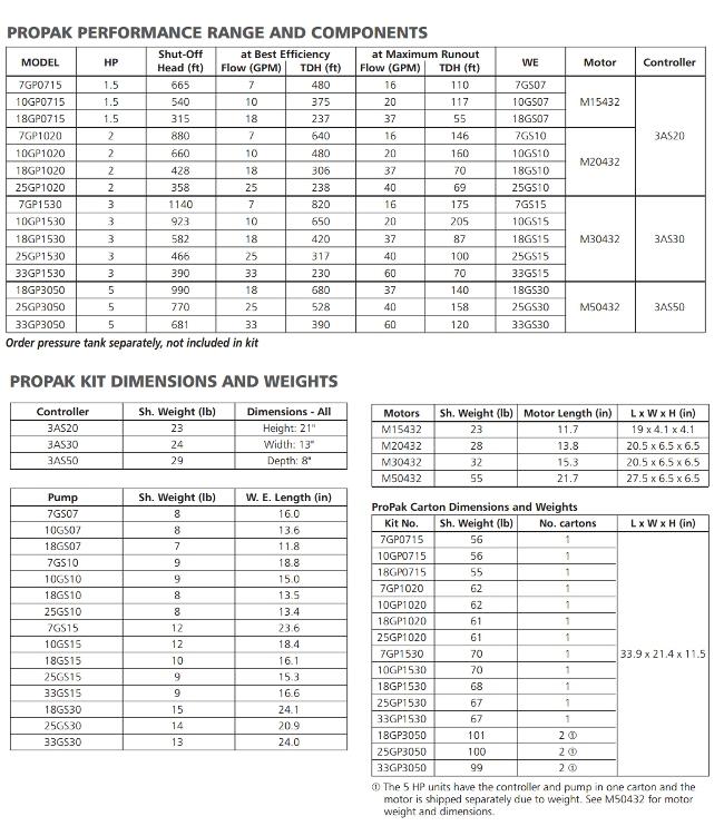 Goulds Balanced Flow Constant Pressure System 10GP0715
