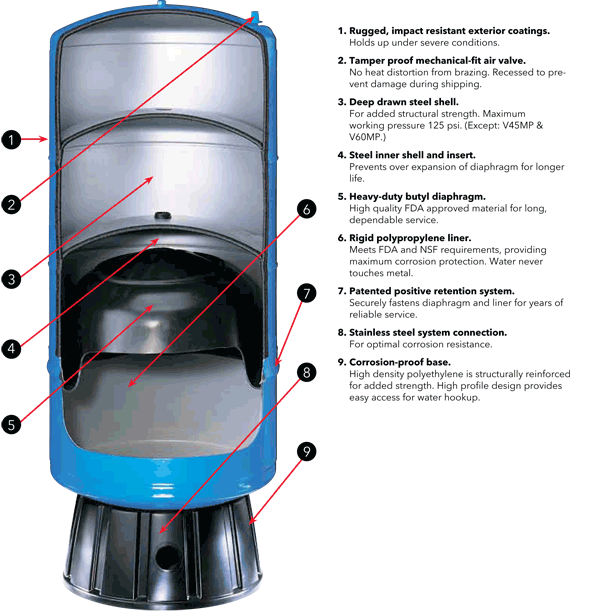 Waterlogged Pressure Tank Means That The Bladder Inside The Tank