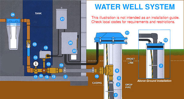 well pump 3way switch wiring diagrams submersible pumps from aqua science goulds grundfos components of a system