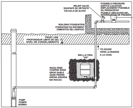 pressure tank setup diagram horn relay wiring amtrol well x trol 20 gallon underground wx 202 ug precharge 30 psig system connection 1 nptf coupling maximum working 125 temperature 200 f