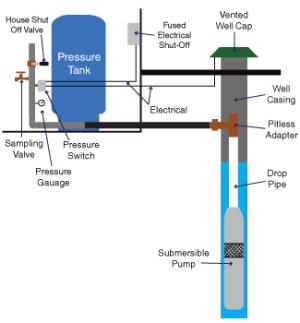 Pressure Tanks and Well Pump Repair in Allentown, NJ