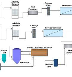 process flow diagram [ 1477 x 1038 Pixel ]