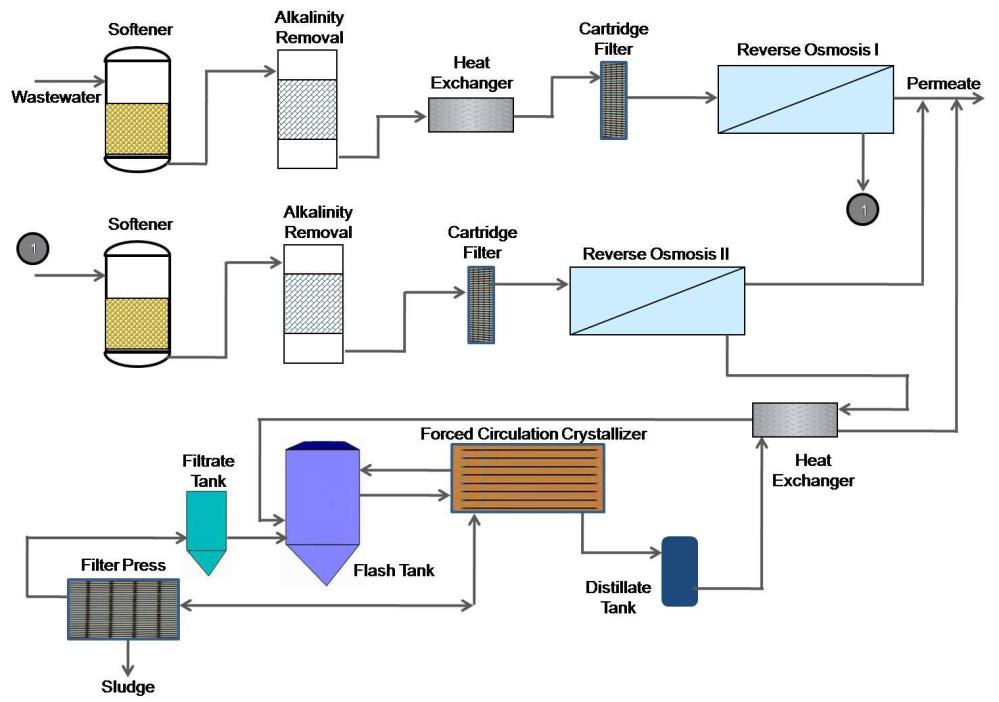 medium resolution of process flow diagram