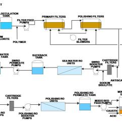 Diagram Of Water Purification Process 2003 International 4300 Air Conditioning Wiring Largest Power Plant In Philippines Uses Membrane