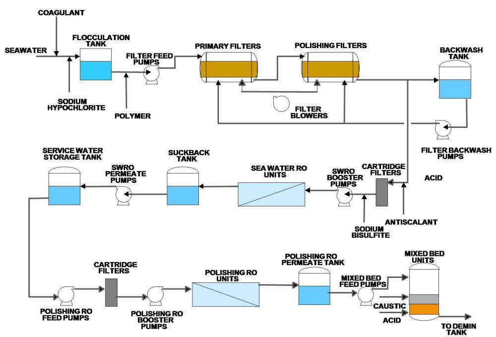 medium resolution of largest power plant in philippines uses membrane desalination for purified water