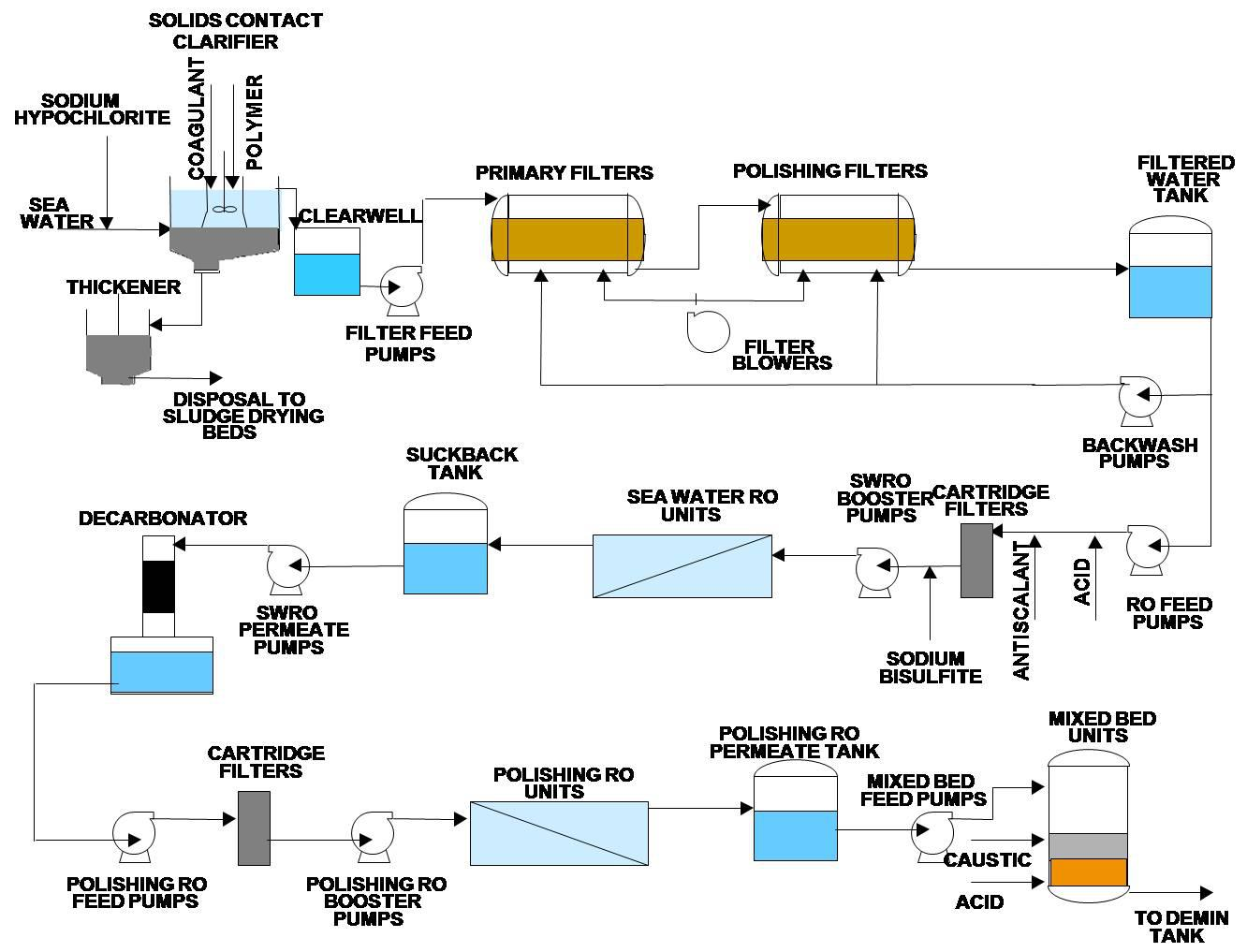 hight resolution of combined cycle power plant in southern india uses membrane desalination for boiler feed