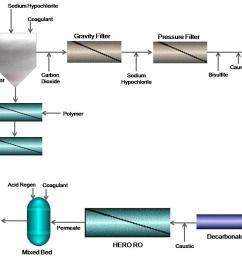 process flow diagram [ 1370 x 1004 Pixel ]