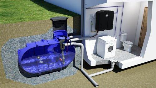Récupération d'eau de pluie - guide complet