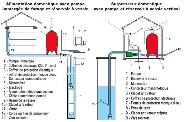 installer pompe de relevage schma duune pompe immerge with installer pompe de relevage elegant. Black Bedroom Furniture Sets. Home Design Ideas