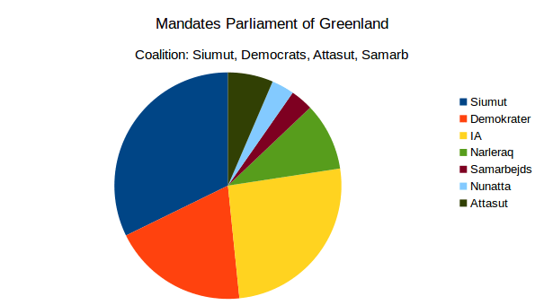 Pie Chart with mandates, political greenlandiv parties