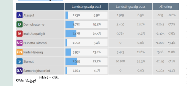 ELECTIONS to Greenlands Parliament 2014 and 2018