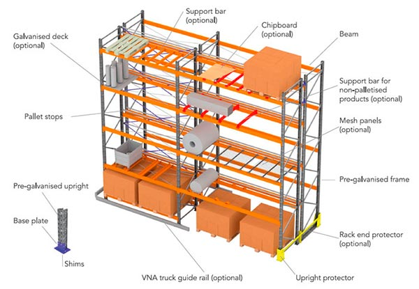 adjustable pallet racking system apr