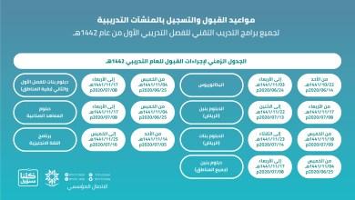 Photo of التدريب التقني يعلن مواعيد القبول والتسجيل بالكليات والمعاهد للعام القادم