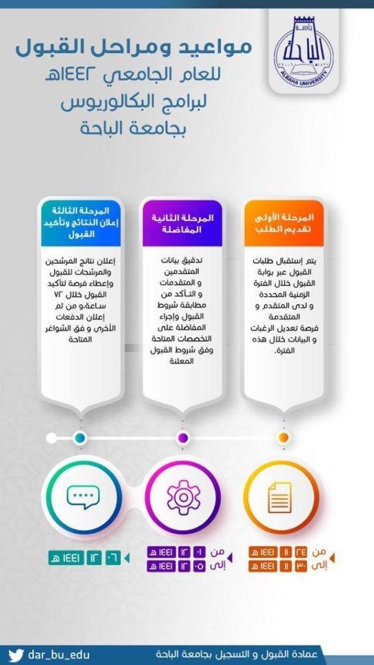 جامعة الباحة تعلن عن مواعيد ومراحل القبول لدرجة البكالوريوس 1442