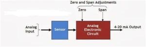 Block Diagram of Analog Transmitter