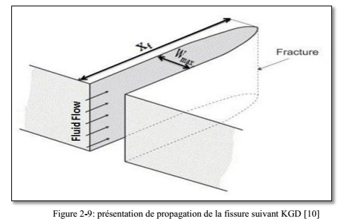 Figure 7: Fracturing with KGD Modal