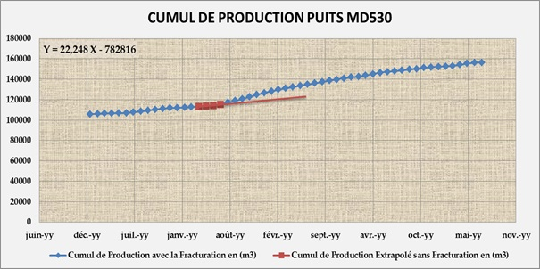 Accumulates oil produced in 4 months MD530 [4]