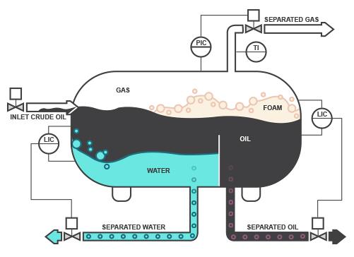 foam in oil gas separator