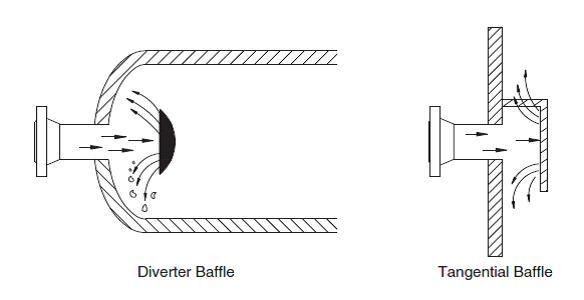 Inlet Divertor