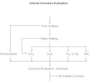 Internal Corrosion