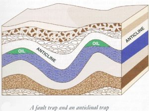 a fault trap and an anticlinal trap