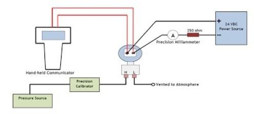 Performing a Sensor Trim on a Smart Transmitter