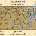 Porosity & Permeability