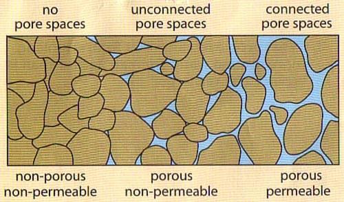 Porosity