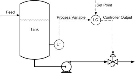 Single-Loop-Control