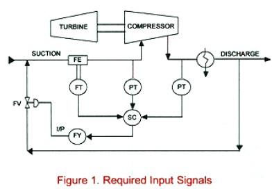 Compressor Surge Control
