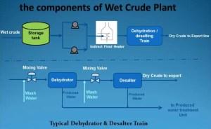 Wet Crude Treatment Plant